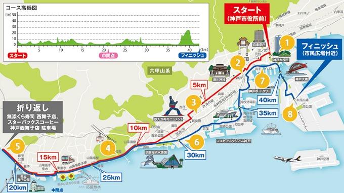 神戸マラソン2019のコース図