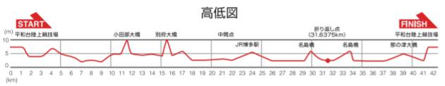 福岡国際マラソン2020のコース高低差