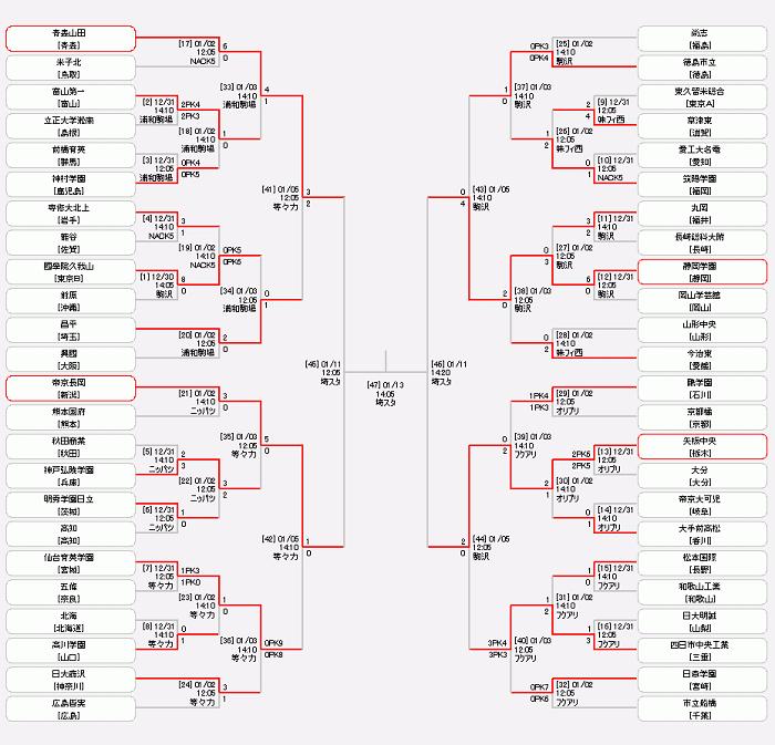 全国高校サッカー選手権2020結果 準々決勝(ベスト4)