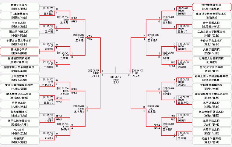 高校女子サッカー選手権2020のトーナメント表