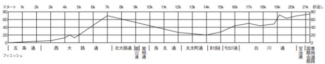 全国高校駅伝2019男子の高低差(コース)