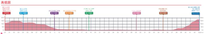 富士山女子駅伝2019の高低差