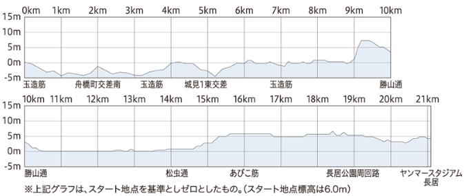 大阪ハーフマラソン2020の高低差