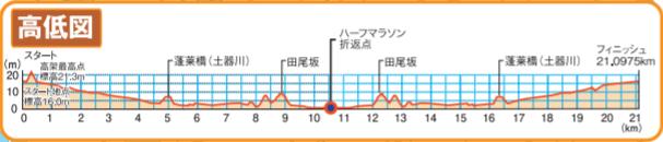 香川丸亀国際ハーフマラソンの高低差