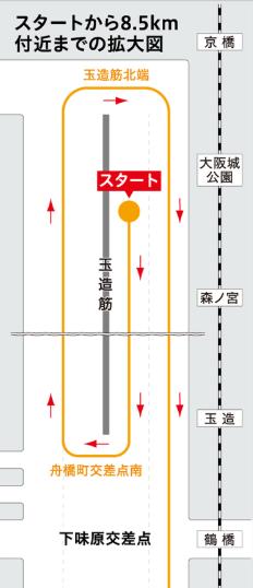 大阪ハーフマラソン2020コース・スタート地点周辺
