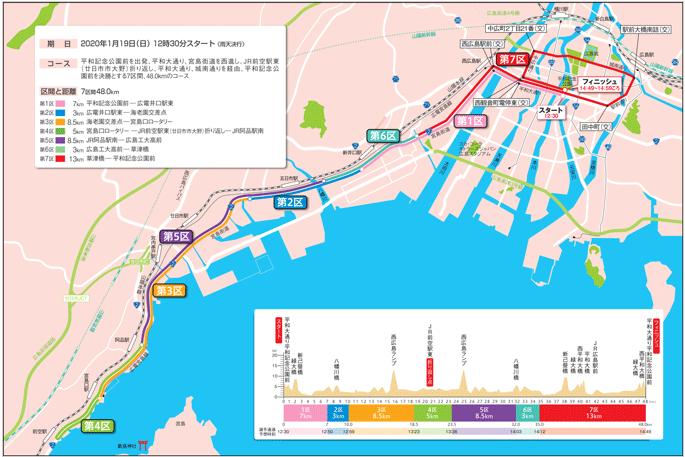全国男子駅伝2020のコース図