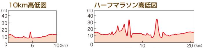 総社吉備路マラソン2020の高低差図