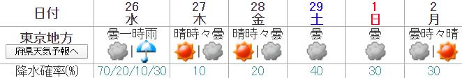 東京マラソン2020は雨の場合は