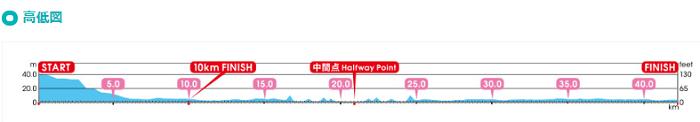東京マラソン2020の高低差図