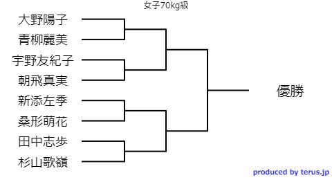 全日本選抜柔道体重別2020トーナメント表 女子70キロ級