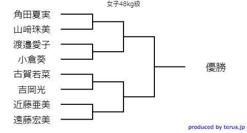 全日本選抜体重別柔道2020女子48kg級のトーナメント表