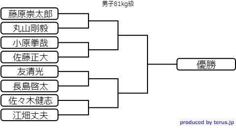 選抜体重別選手権2020のトーナメント表 男子81kg級