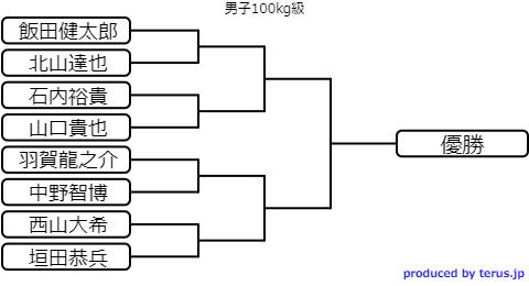 男子柔道100kg級のトーナメント表