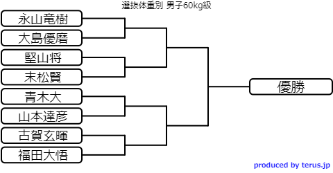 選抜体重別選手権2020トーナメント表 男子60kg級