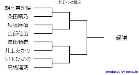 全日本選抜柔道体重別選手権2020組み合わせ表 女子78kg超級