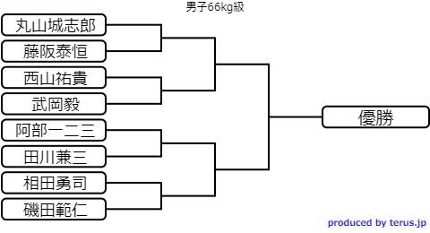 選抜体重別選手権2020 男子66kg級 トーナメント表