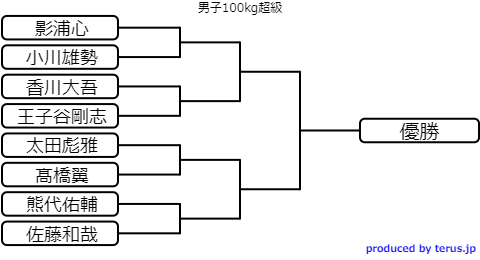 柔道男子100kg超級トーナメント表(全日本選抜体重別選手権2020)
