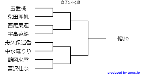 全日本選抜体重別選手権女子57kg級トーナメント表