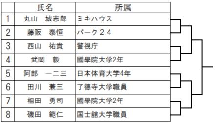 全日本選抜柔道体重別選手権2020 男子66kg級トーナメント表