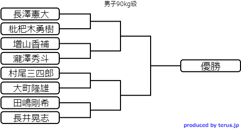 選抜体重別柔道2020のトーナメント表 男子90kg級