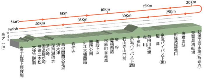 びわ湖毎日マラソンの高低差図