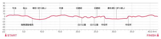 名古屋ウィメンズマラソンの高低差図
