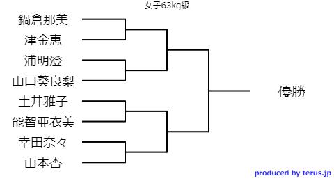 全日本選抜柔道体重別選手権2020のトーナメント表女子63kg級