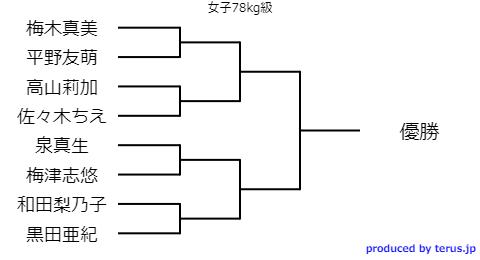 全日本選抜体重別選手権2020組み合わせ表 女子78kg級