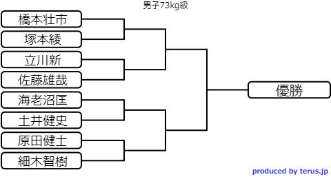 選抜体重別2020のトーナメント表 男子73kg級