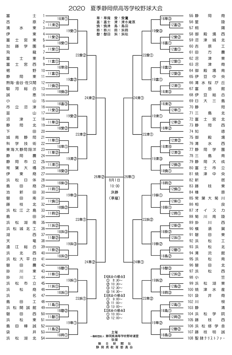 2020夏季静岡県高校野球大会のトーナメント表(組み合わせ・やぐら)