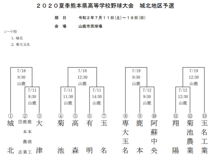 夏の高校野球熊本大会2020のトーナメント表(城北地区)