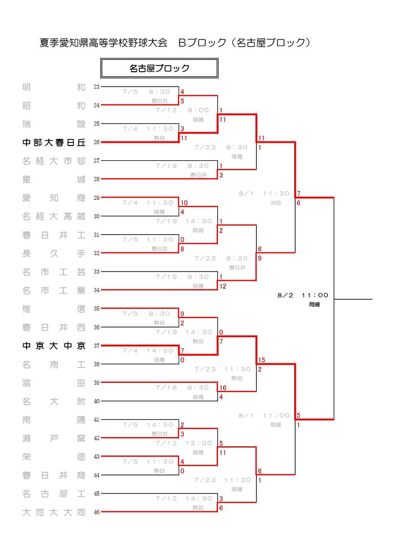 中京大中京 高校野球愛知大会2020のトーナメント表