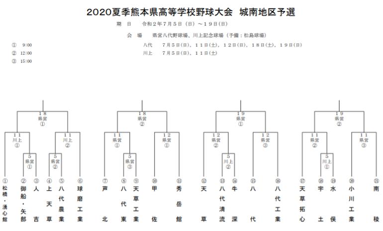 2020夏季熊本県高校野球大会のトーナメント表 城南地区