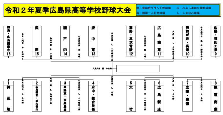 高校野球広島大会2020の4回戦以降のトーナメント表