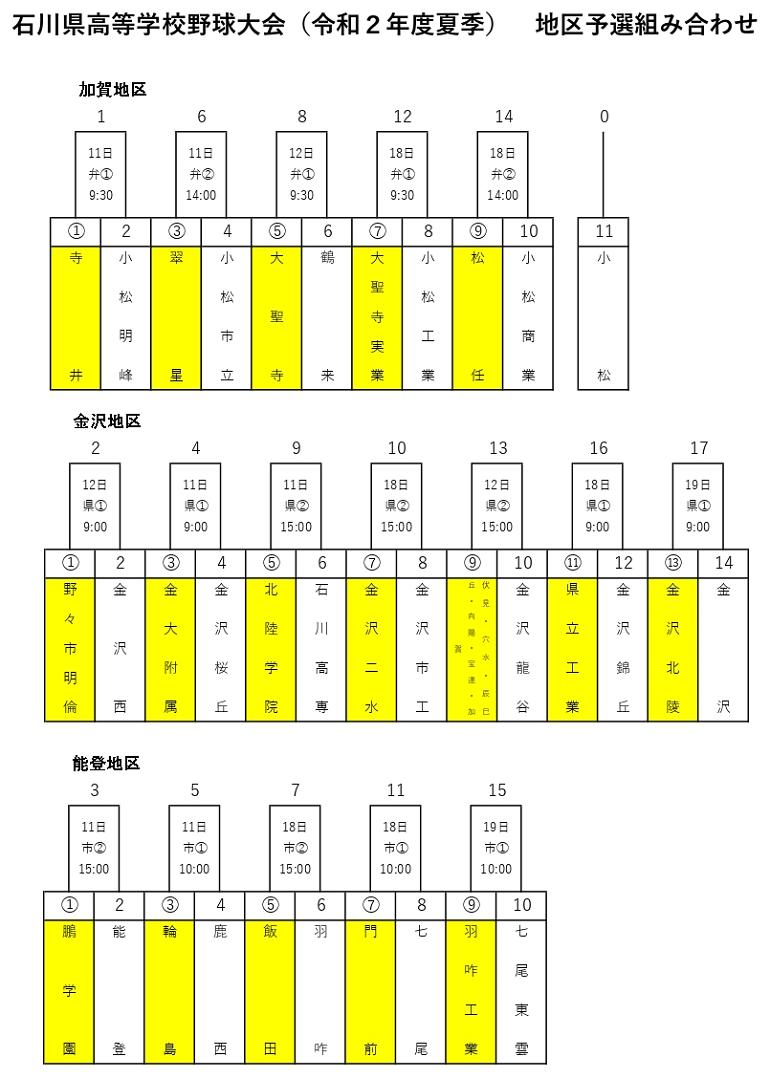 石川県高校野球代替大会(夏の石川大会)のトーナメント表