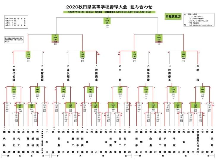 秋田県高校野球大会2020のトーナメント表