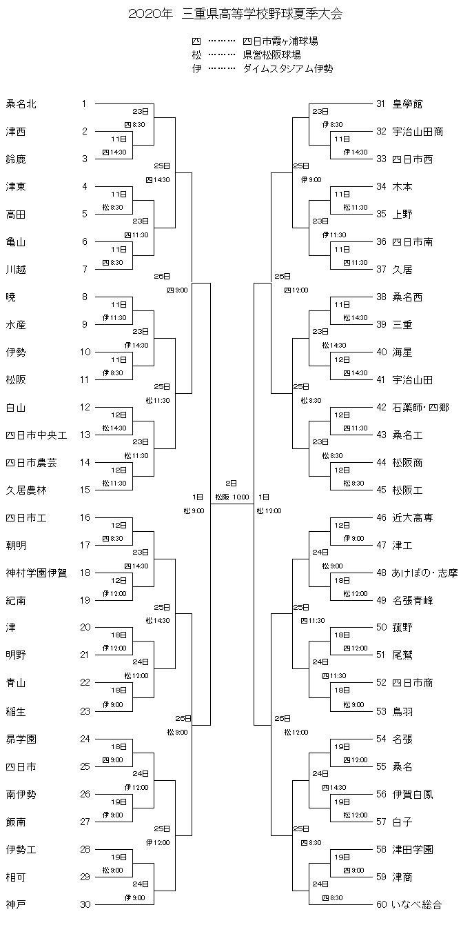 三重県高校野球夏季大会2020のトーナメント表(組み合わせ表)