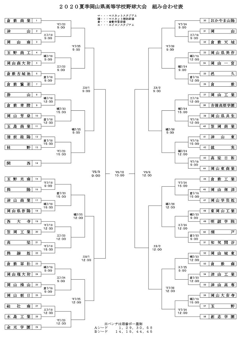 2020夏季岡山県高校野球大会のトーナメント表(夏の岡山大会)