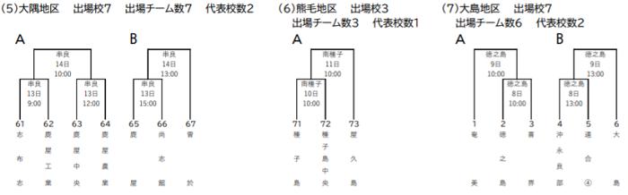 高校野球鹿児島大会2020のトーナメント表【大隅・熊毛・大島】