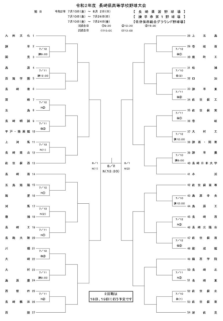 高校野球長崎大会2020 トーナメント表(組み合わせ表)