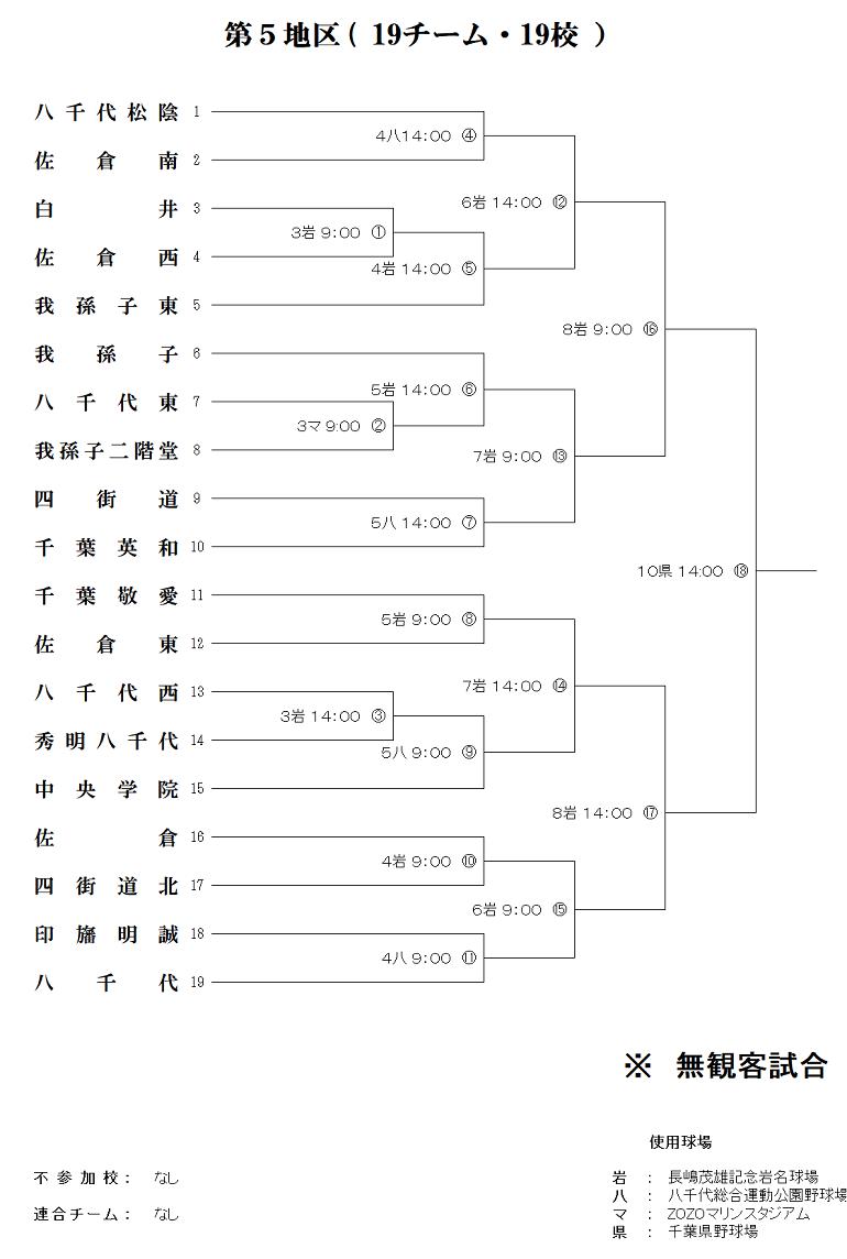 千葉県高校野球大会2020の第5区トーナメント表