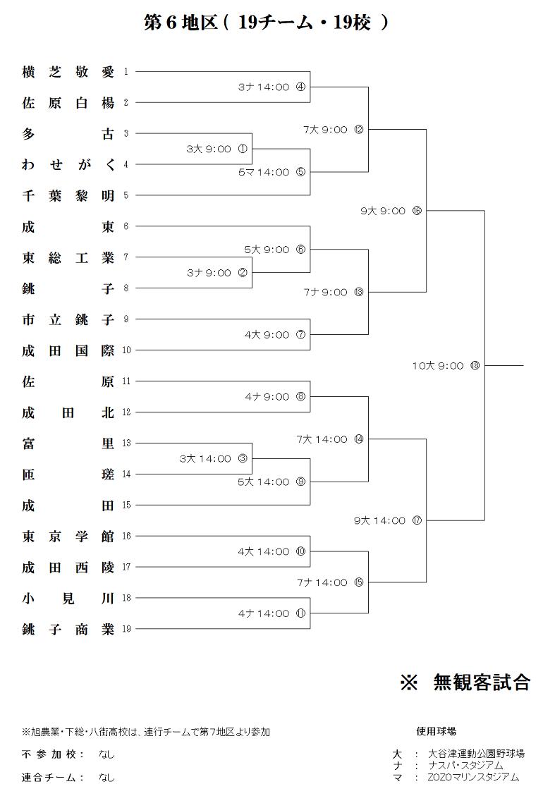 高校野球千葉大会2020 第6区トーナメント表