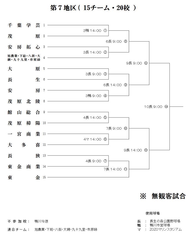 千葉県高校野球大会2020のトーナメント表 第7区