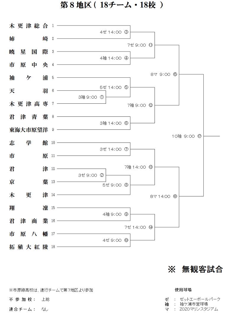 高校野球夏の千葉大会2020 第8区組み合わせ表