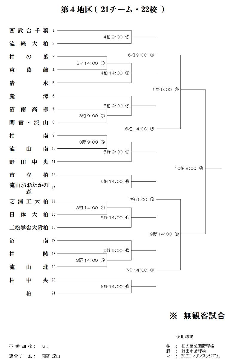 千葉県高校野球大会2020のトーナメント表 第4区